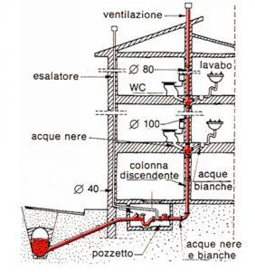 Impianto di scarico acque nere e bianche idro pro for Fossa biologica a dispersione